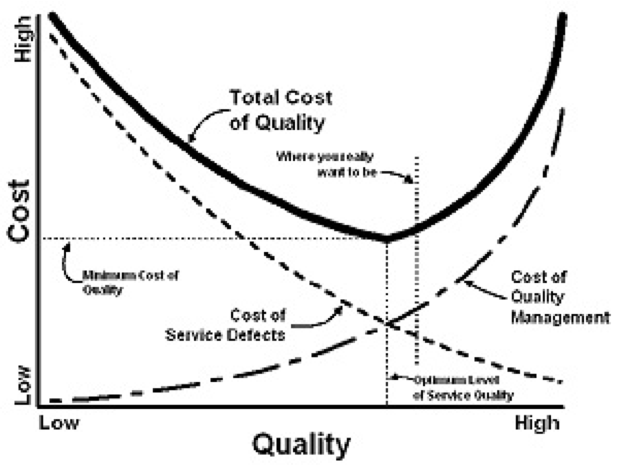 Cost of Quality model