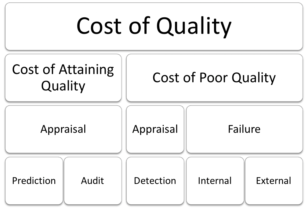 Check Cost of Quality